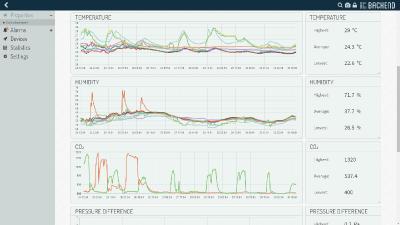 Air quality measurement dashboard